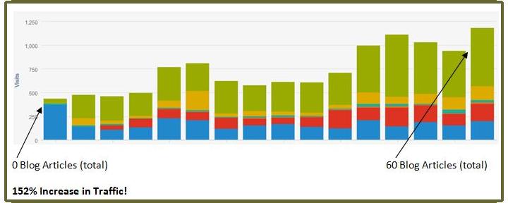 builder-marketing-website-traffic