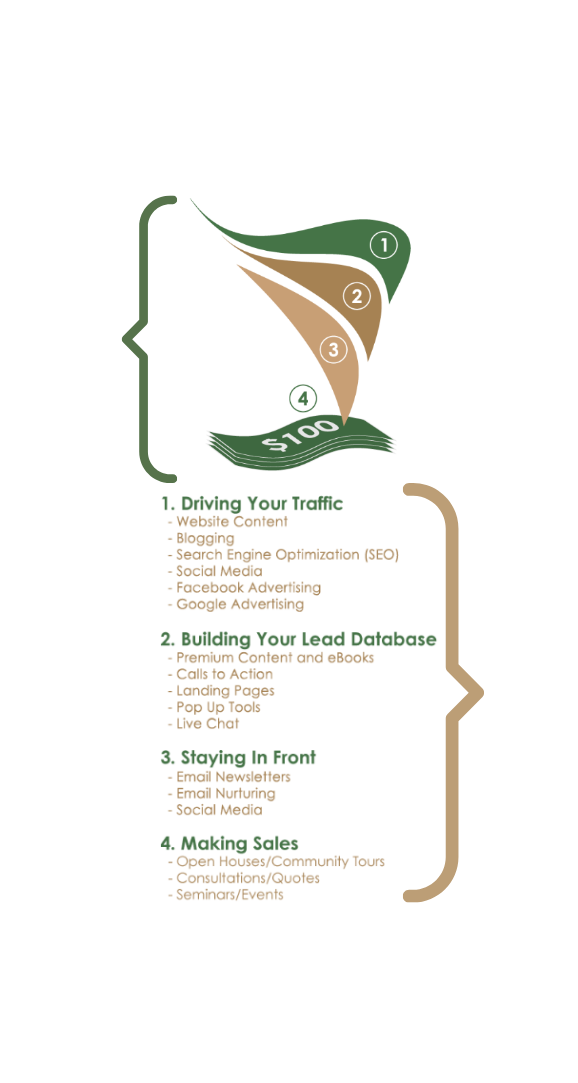 Builder-Funnel-Marketing-Process-for-Construction-Companies