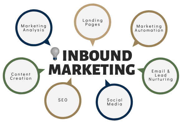 What you should know about inbound marketing for contractors