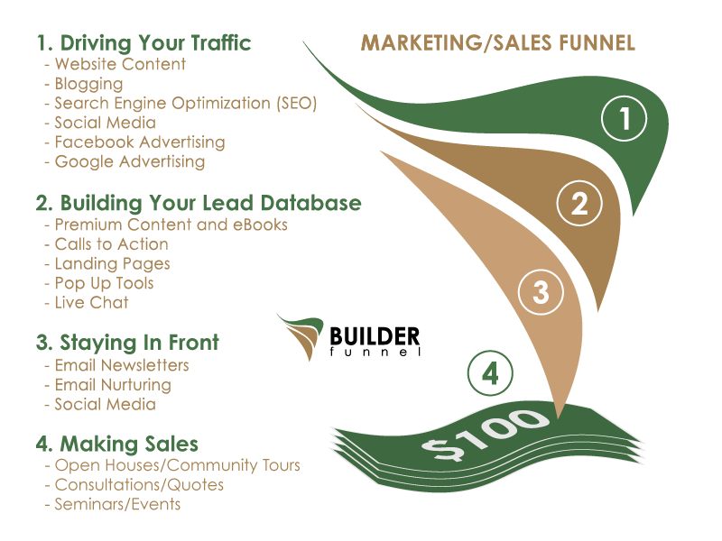 Marketing Funnel - Builder Funnel.png