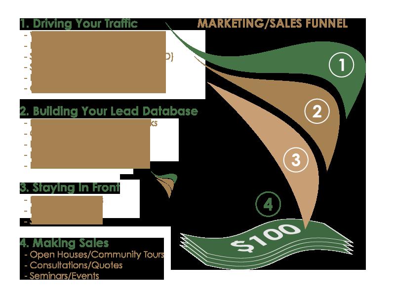 Marketing Funnel - Builder Funnel.png