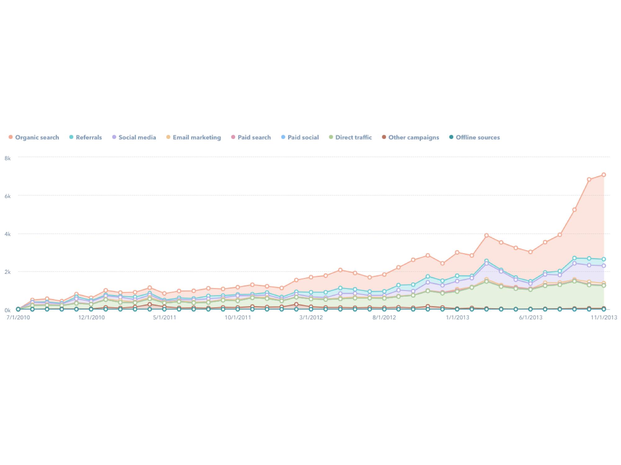 inbound-marketing-graph.png